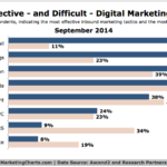 Most Effective & Difficult Online Marketing Tactics, September 2014 [CHART]