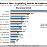 Aspects Of Mobile Ads That Appeal To Mothers, November 2014 [CHART]