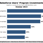 Chart - Marketing Programs Salesforce Users Are Investing In