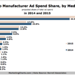 Chart - Forecast: Auto Manufacturer Ad Spend Share For 2015