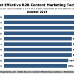 Most Effective B2B Content Marketing Tactics, October 2014 [CHART]