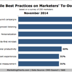 Top Mobile Best Practices Marketers Plan To Adopt, November 2014 [CHART]