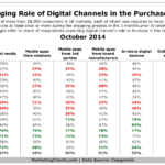 Table - Changing Role Of Online Channels Within The Purchase Journey