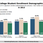 American College Student Demographics, 2013 [CHART]