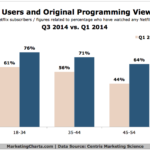 Netflix Original Programming Viewers, Q1 vs Q3 2014 [CHART]