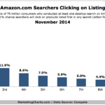Amazon.com Search Click-Through Rates By Position, November 2014 [CHART]