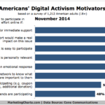 Chart - Top 8 Reasons Americans Engage In Online Activism