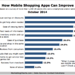 Chart - How Shopping Apps Can Improve