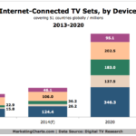 Chart - Internet-Connected TVs, 2013-2020