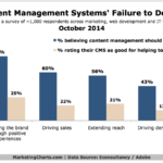 Content Management System Failures, October 2014 [CHART]