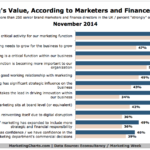 UK CMOs' & CFOs' Views Of The Value of Marketing, November 2014 [CHART]