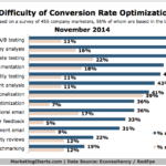 Value & Difficulty Of Conversion Rate Optimization Methods, November 2014 [CHART]