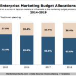 Chart - Online vs Traditional Enterprise Marketing Budget Allocations, 2014-2019