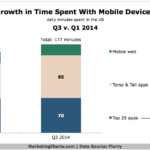Chart - Growth In Time Spent On Mobile Web & Apps