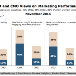 CEO & CMO Views On Marketing Performance, November 2014 [CHART]
