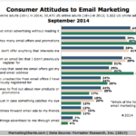 Consumer Attitudes Toward Email Marketing, September 2014 [CHART]