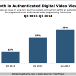 Growth In Authenticated Viewing, 2013-2014 [CHART]