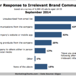 Chart - Consumers Response To Irrelevant Brand Messages