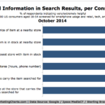 Chart - Most Helpful Information In Search Results