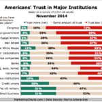Americans' Trust In Major Institutions, November 2014 [CHART]
