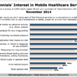 Chart - US Millennials' Interest In Mobile Health Care Services