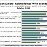 Consumers' Relationships With Brands, October 2014 [CHART]