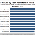 Chart - Characteristics Marketers Want In Their Media Partners