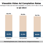 Chart - Video Ad Completion Rates