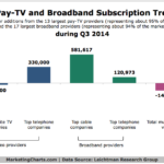 Pay TV & Broadband Trends, Q3 2014 [CHART]