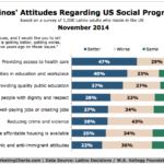 Latinos' Attitudes Toward Social Progress, November 2014 [CHART]