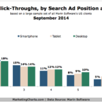 Chart - Share Of Clicks By Search Ad Position & Device