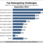 Top Advertising Retargeting Challenges, September 2014 [CHART]