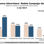 Chart - Mobile Campaign Goals For Finance Advertisers