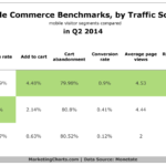 Benchmarks: Mobile Commerce By Traffic Source, Q2 2014 [TABLE]