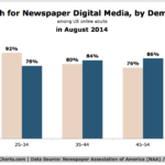 Newspapers' Online Reach By Demographic, August 2014 [CHART]
