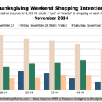 Chart - 2014 Thanksgiving Weekend Shopping Intentions