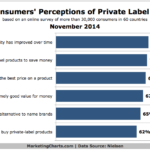 Chart - Consumers' Attitudes Toward Private Label Products