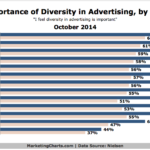 Chart - Importance Of Diversity In Advertising By Industry