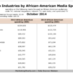 Table - Top Industries By African-American Media Spend