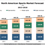 Sports Market Revenue Forecast, 2013-2018 [CHART]