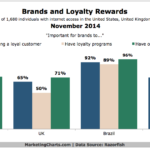 Brands & Loyalty Rewards, November 2014 [CHART]