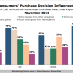 Chart - Influences Over Consumers
