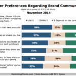 Chart - Consumers Preferences For Brand Communications