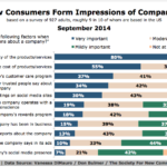 How People Form Impressions Of Companies, September 2014 [CHART]