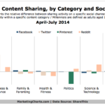 Millennial Content Sharing By Category & Channel, April-July 2014 [CHART]