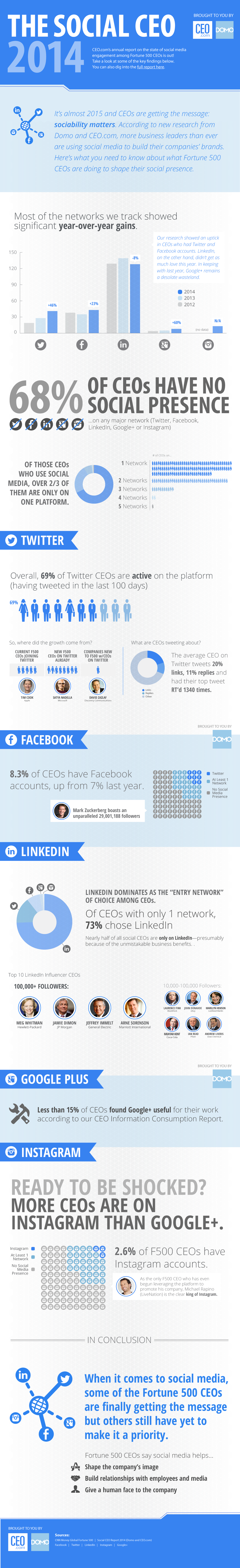 CEOs' Use Of Social Media [INFOGRAPHIC]