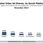 Chart - Global Video Ad Shares By Social Channel