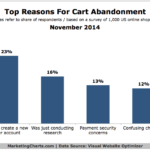 Top Reasons People Abandon Their Shopping Cart, November 2014 [CHART]