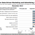 Data Marketing & Ad Spending By Channel, November 2014 [CHART]