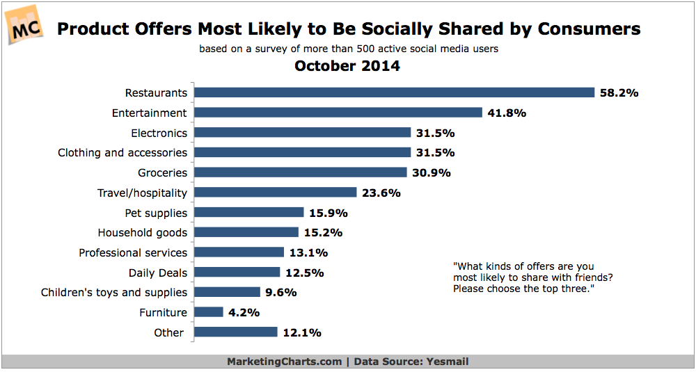 Products Most Likely To Be Shared On Social Media, October 2014 [CHART]